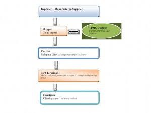 Nigeria import flow chart